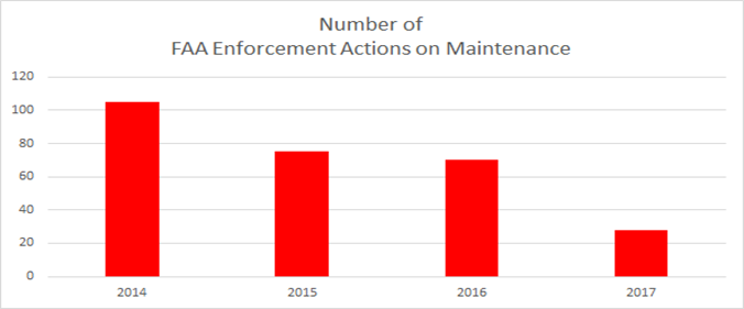 Number of FAA Enforcement Actions on Maintenance